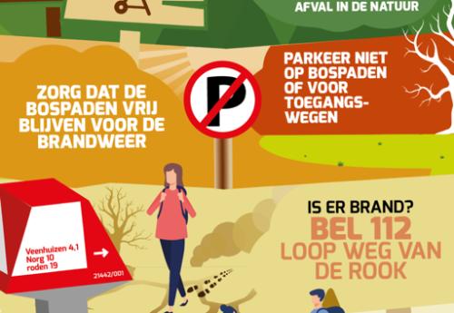 Posters over droogte en natuurbrandrisico